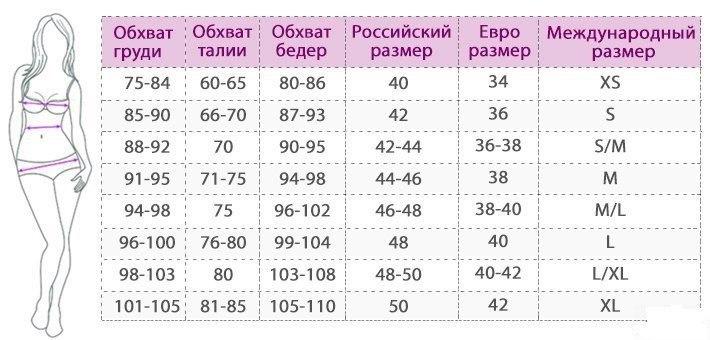 Таблица соответствия размеров нижнего белья